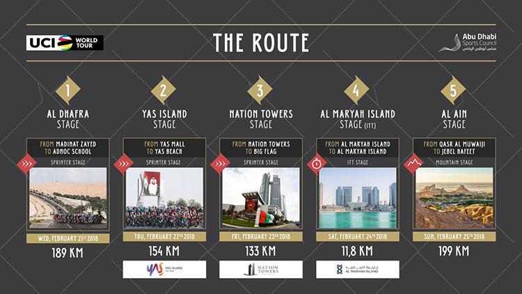 Tour de Abu Dhabi 2018 - Recorrido