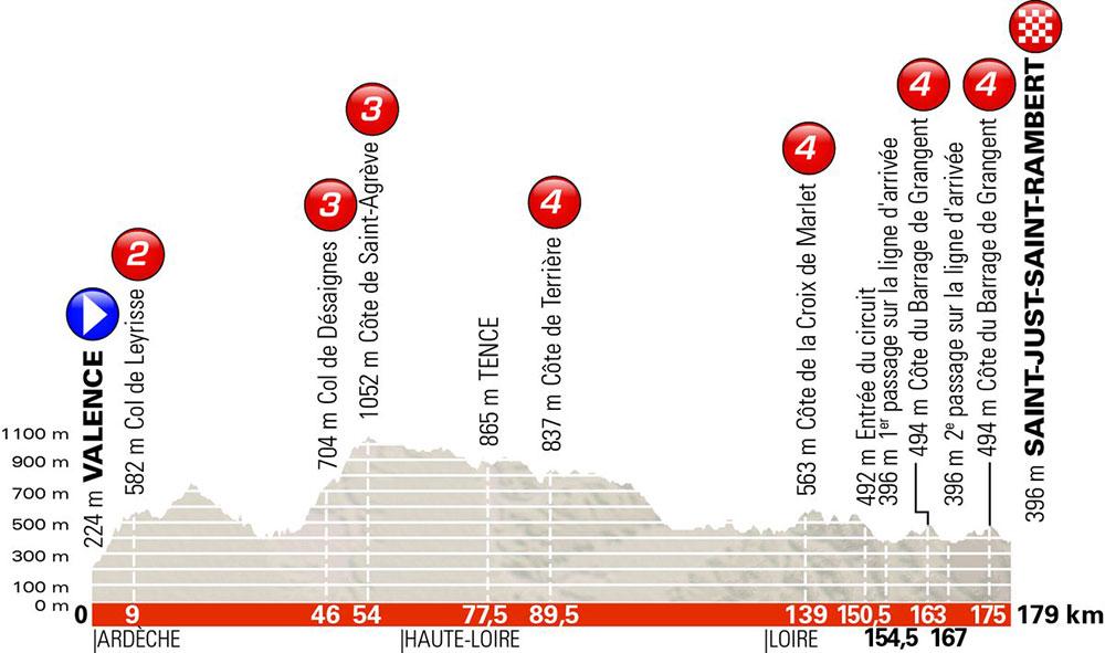 Critérium du Dauphiné 2018 - Etapa 1