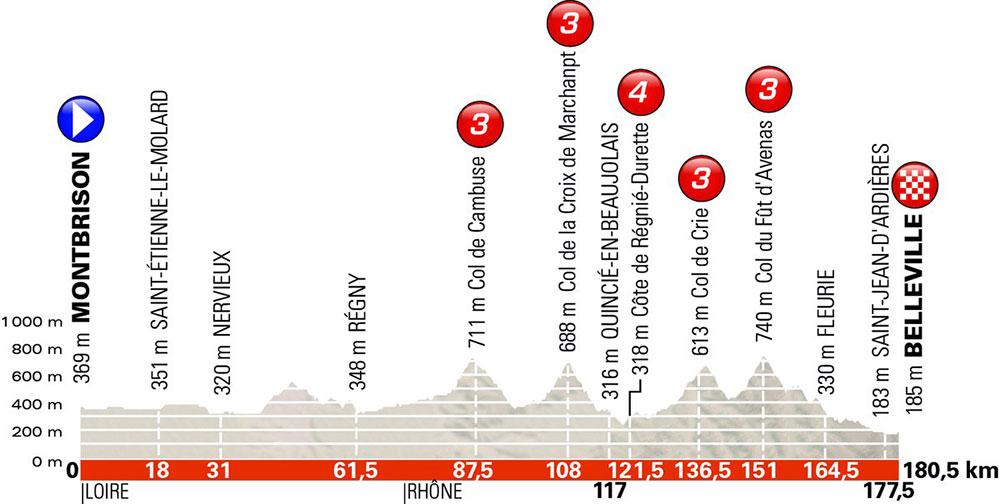 Critérium du Dauphiné 2018 - Etapa 2