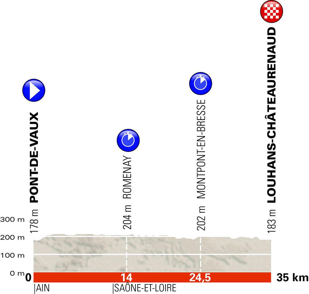Critérium du Dauphiné 2018 - Etapa 3