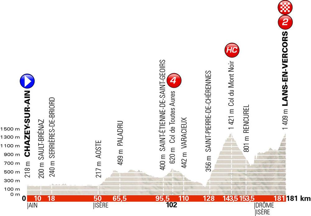 Critérium du Dauphiné 2018 - Etapa 4