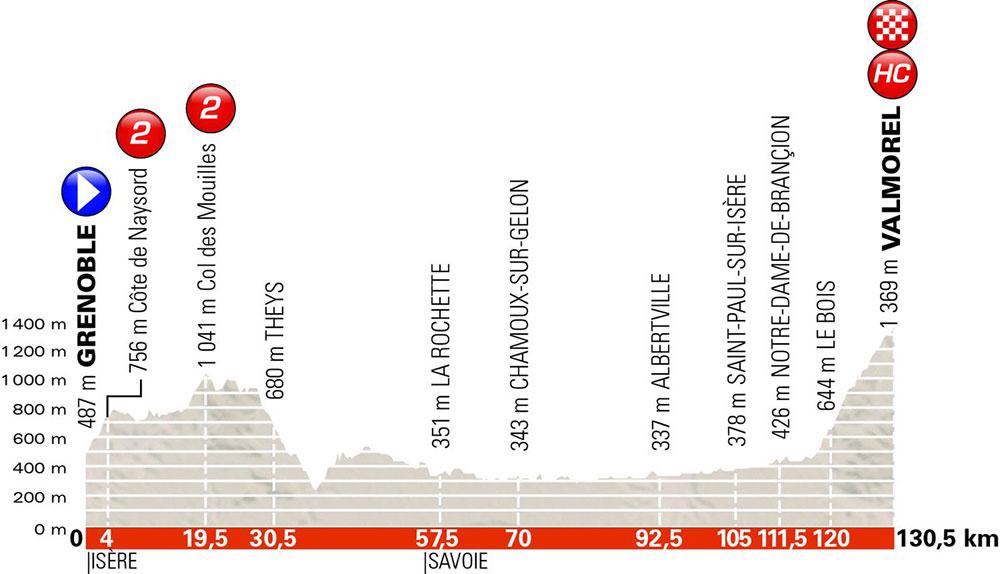 Critérium du Dauphiné 2018 - Etapa 5
