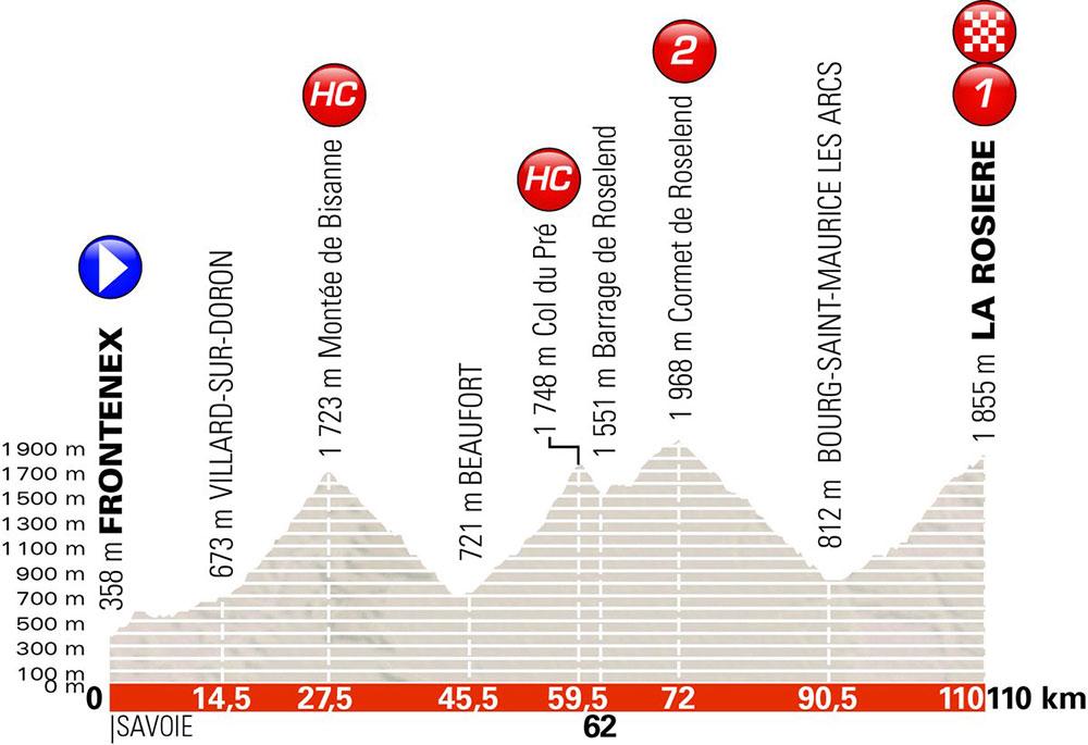 Critérium du Dauphiné 2018 - Etapa 6