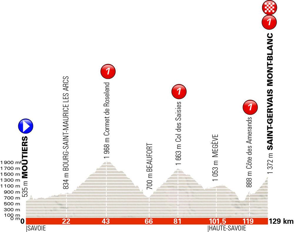 Critérium du Dauphiné 2018 - Etapa 7