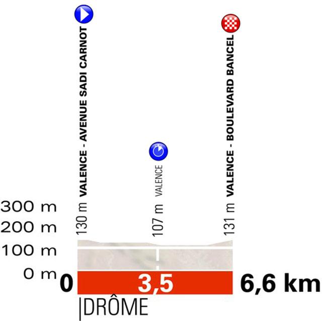 Critérium du Dauphiné 2018 - Prologo