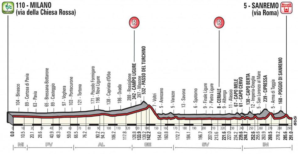 Milán-San Remo 2018 - Perfil