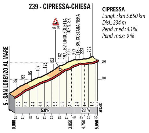 Milán-San Remo 2018 - Cipressa