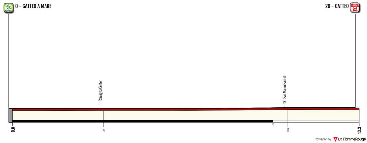Semana Internacional Coppi y Bartali 2018 - Etapa 1-2