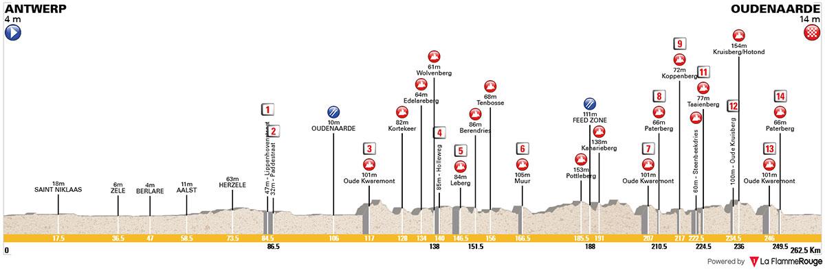 Tour de Flandes 2018 - Perfil