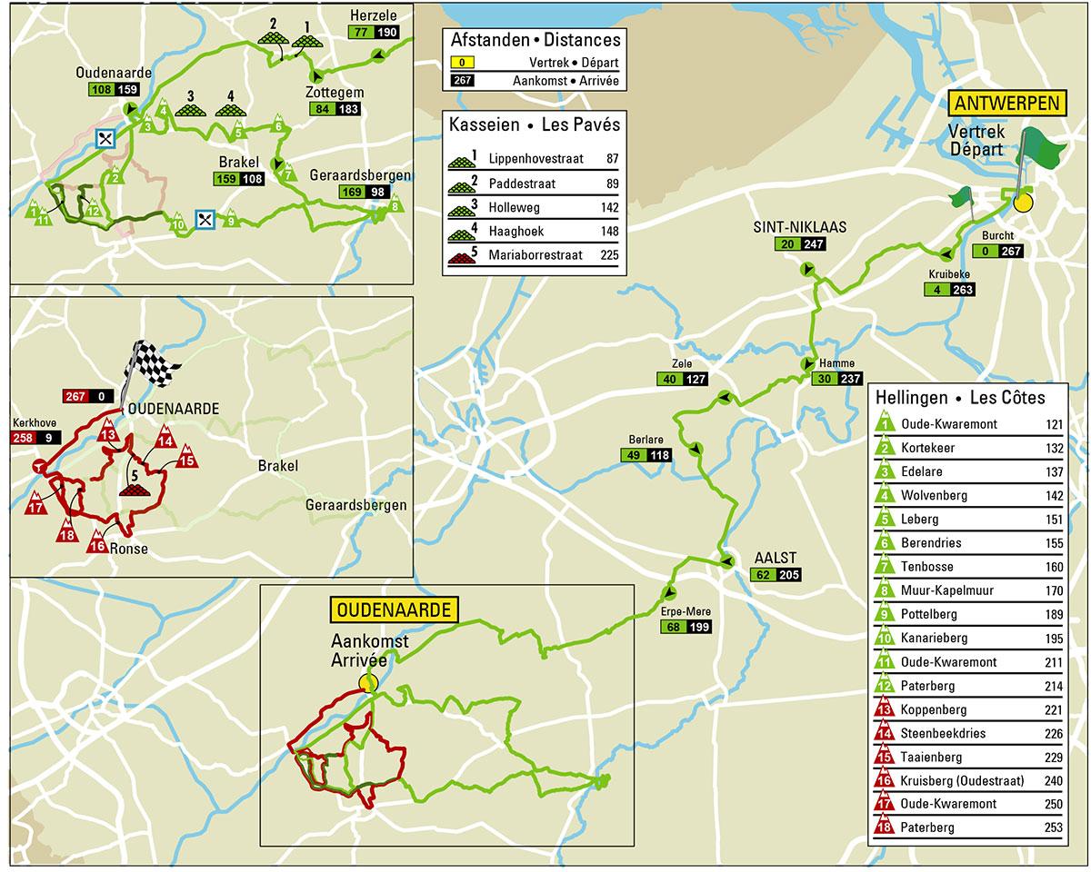 Tour de Flandes 2018 - Recorrido