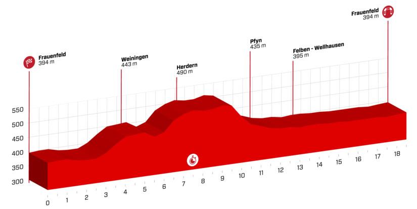 Tour de Suiza 2018 - Etapa 1
