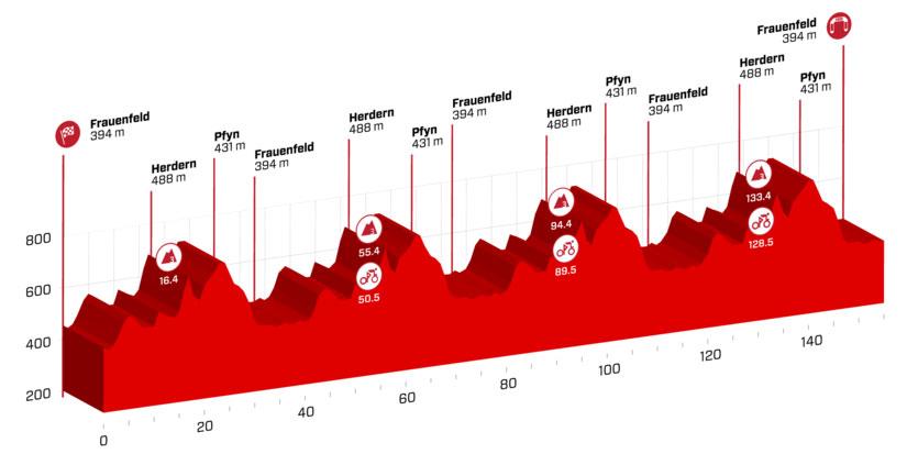 Tour de Suiza 2018 - Etapa 2
