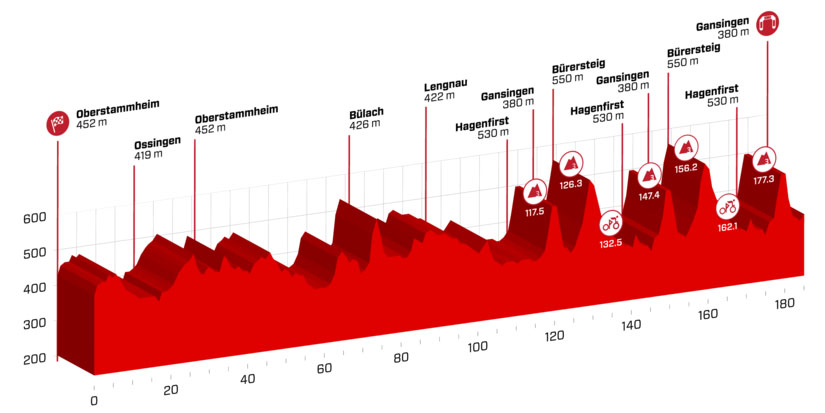 Tour de Suiza 2018 - Etapa 3