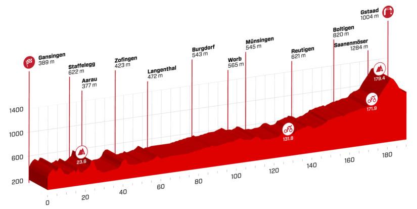 Tour de Suiza 2018 - Etapa 4