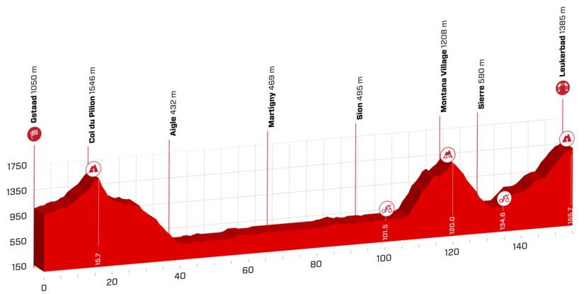 Tour de Suiza 2018 - Etapa 5