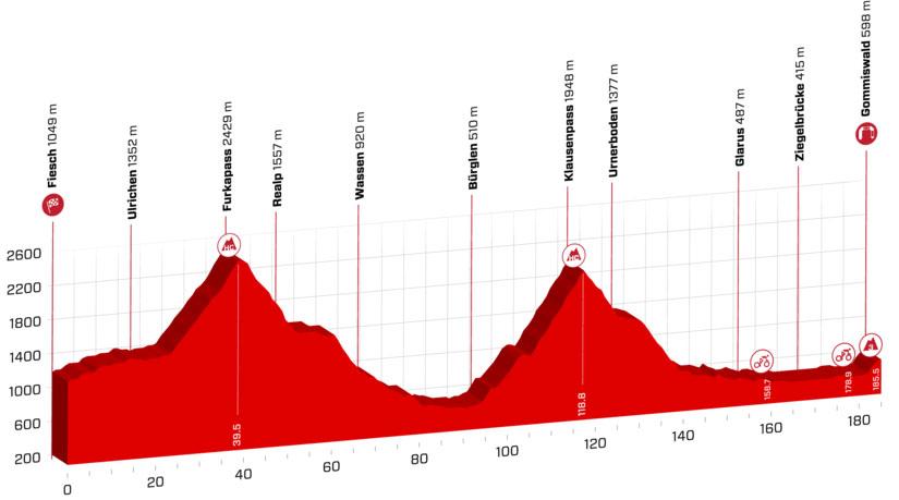 Tour de Suiza 2018 - Etapa 6