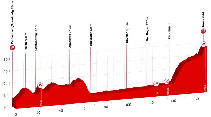 Tour de Suiza 2018 - Etapa 7