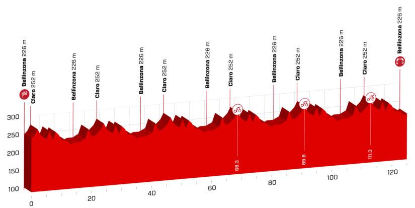 Tour de Suiza 2018 - Etapa 8