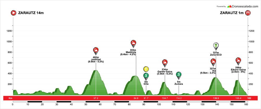 Vuelta al Pais Vasco 2018 - Etapa 1