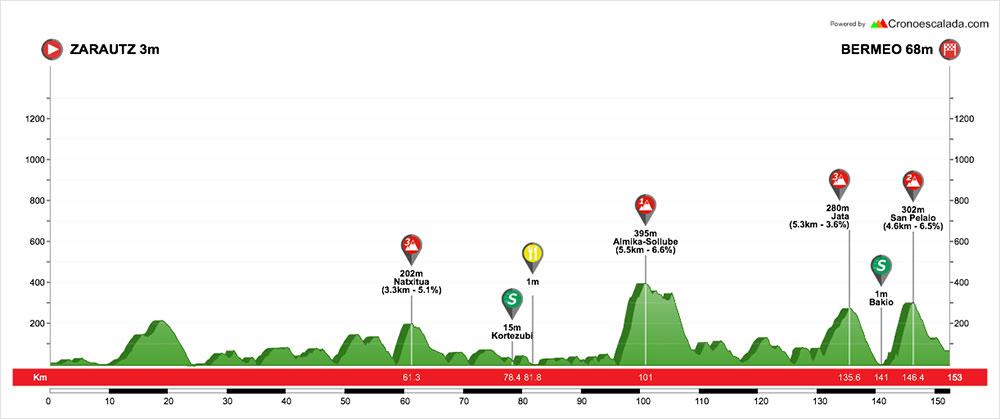 Vuelta al Pais Vasco 2018 - Etapa 2