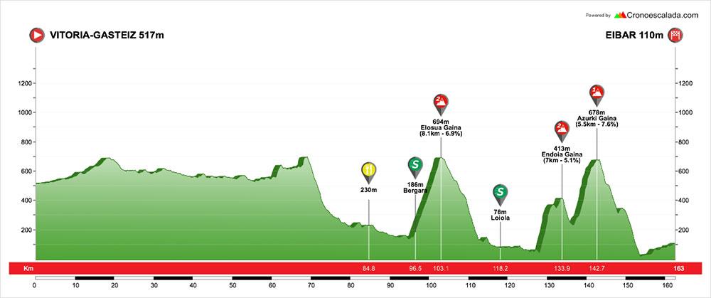Vuelta al Pais Vasco 2018 - Etapa 5