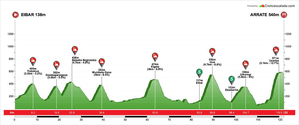Vuelta al Pais Vasco 2018 - Etapa 6