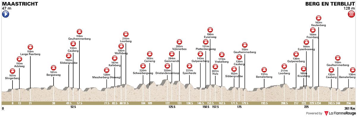 Amstel Gold Race 2018 - Perfil
