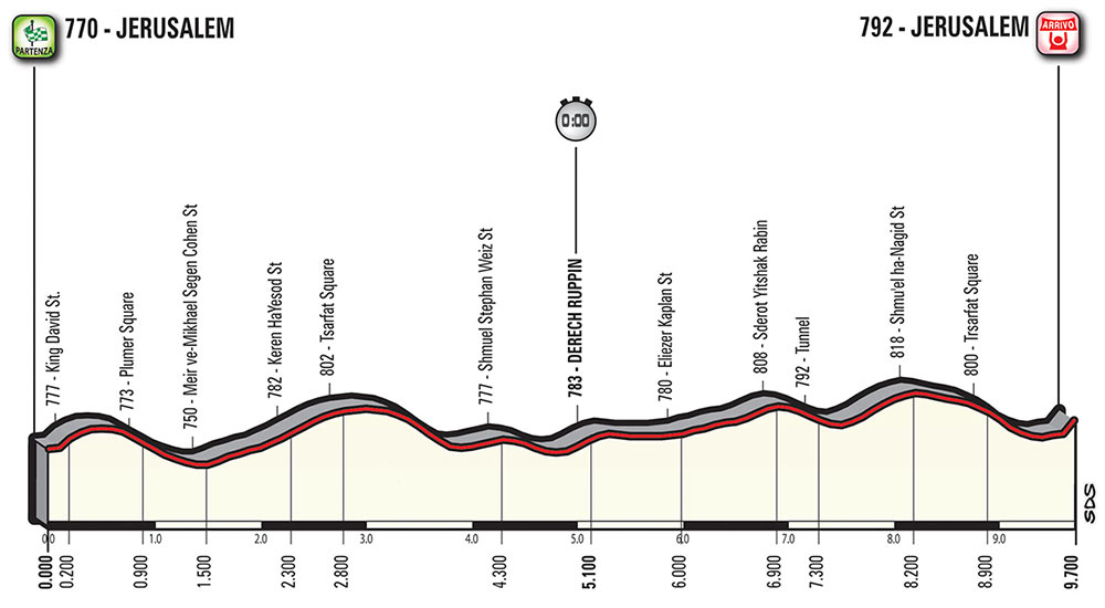Giro de Italia 2018 - Etapa 1