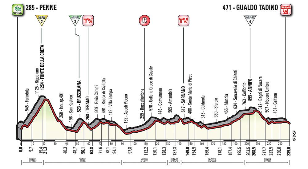 Giro de Italia 2018 - Etapa 10
