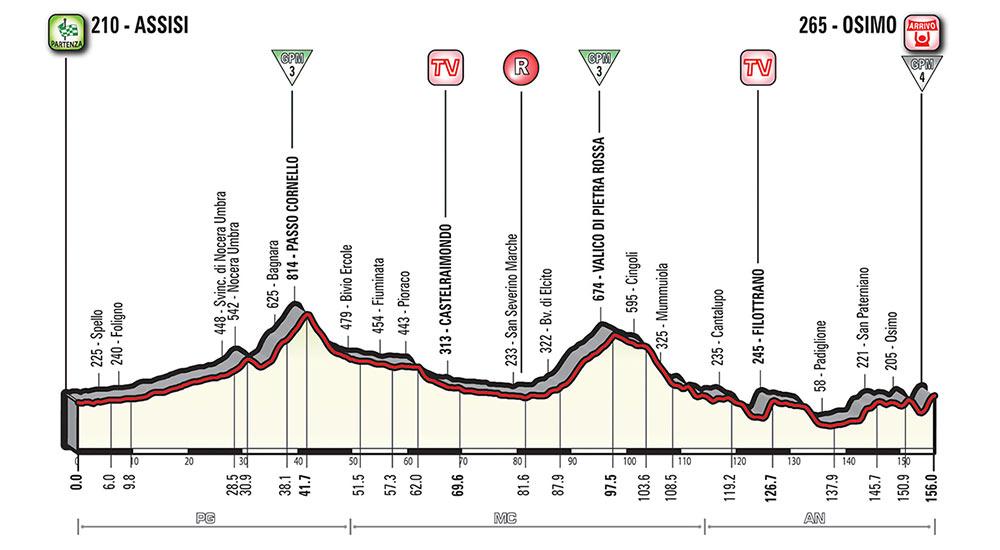 Giro de Italia 2018 - Etapa 11