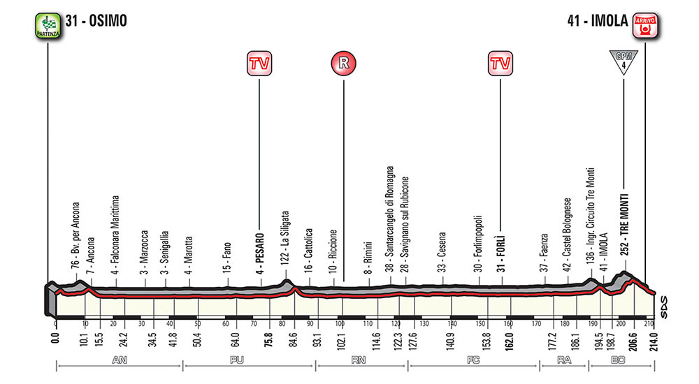 Giro de Italia 2018 - Etapa 12