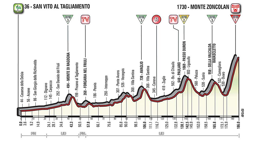 Giro de Italia 2018 - Etapa 14
