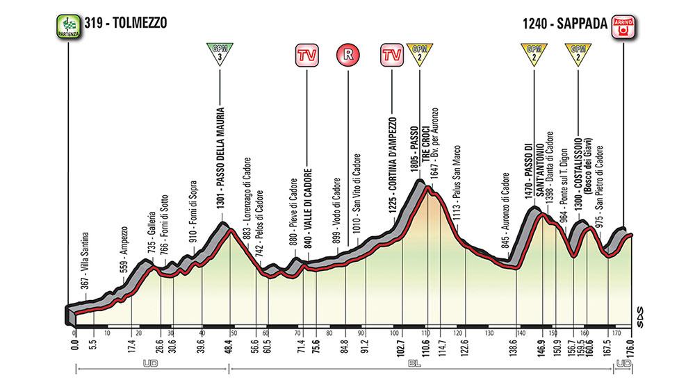 Giro de Italia 2018 - Etapa 15