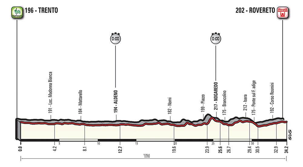 Giro de Italia 2018 - Etapa 16