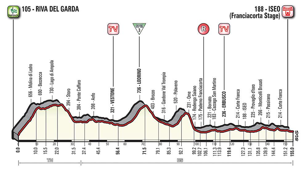 Giro de Italia 2018 - Etapa 17