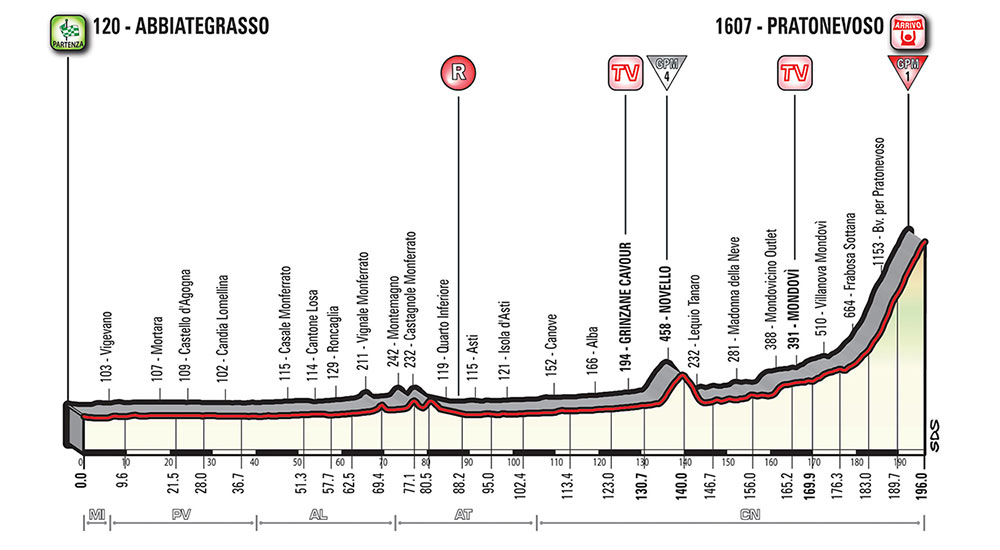 Giro de Italia 2018 - Etapa 18