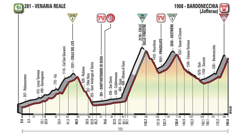 Giro de Italia 2018 - Etapa 19