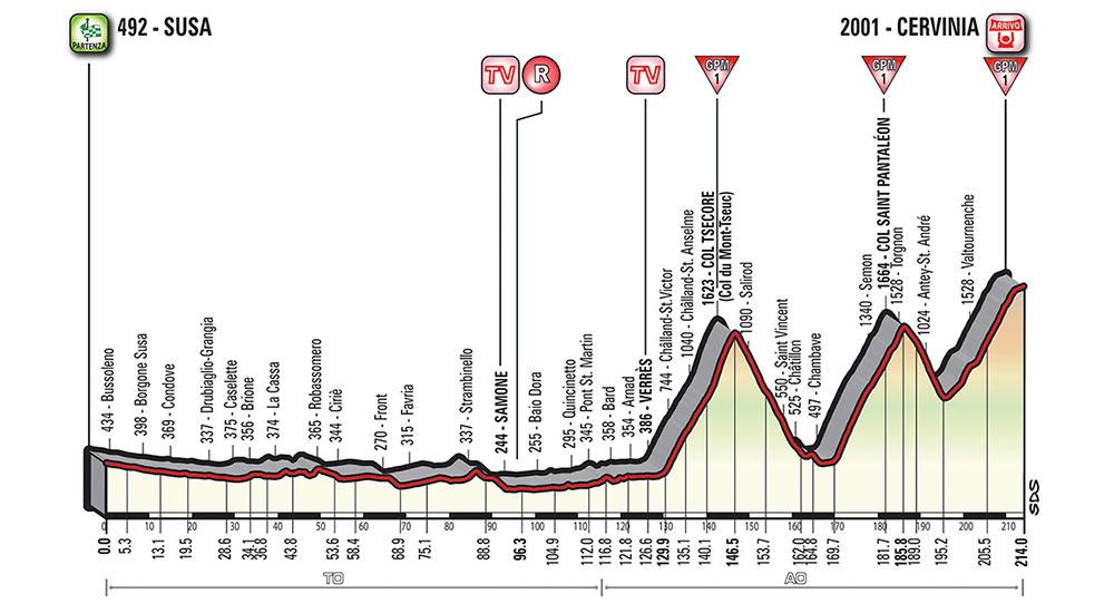 Giro de Italia 2018 - Etapa 20