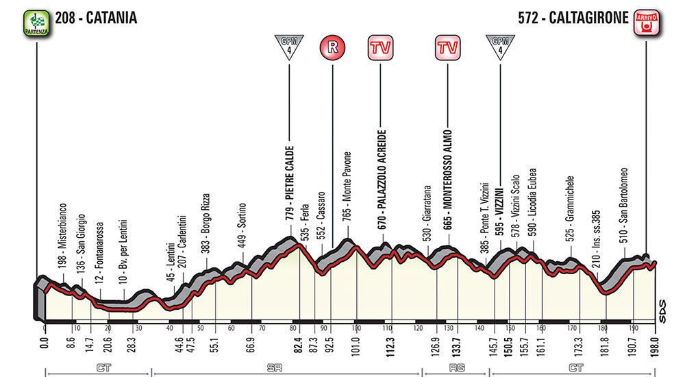 Giro de Italia 2018 - Etapa 4