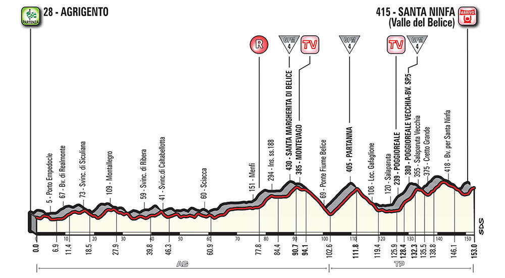 Giro de Italia 2018 - Etapa 5
