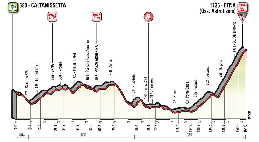 Giro de Italia 2018 - Etapa 6