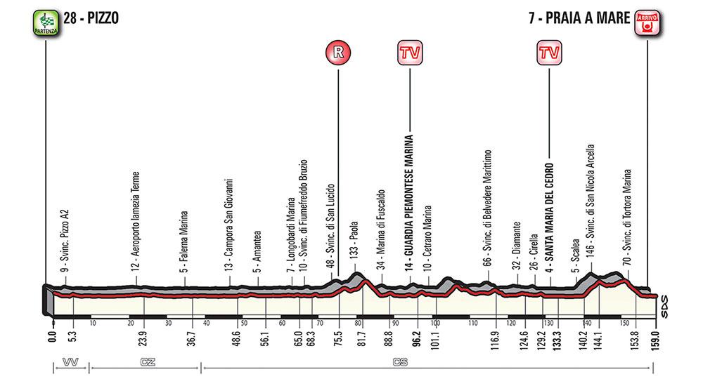 Giro de Italia 2018 - Etapa 7