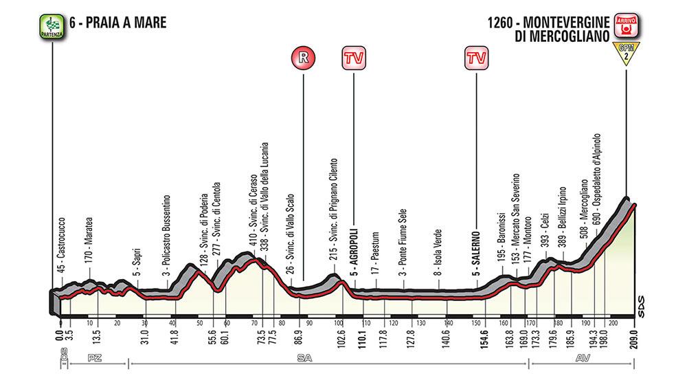 Giro de Italia 2018 - Etapa 8