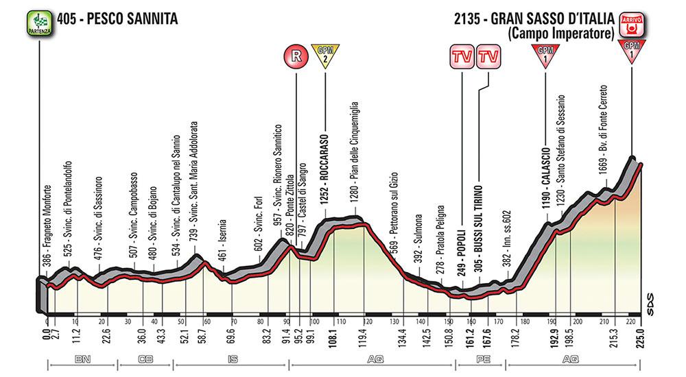 Giro de Italia 2018 - Etapa 9