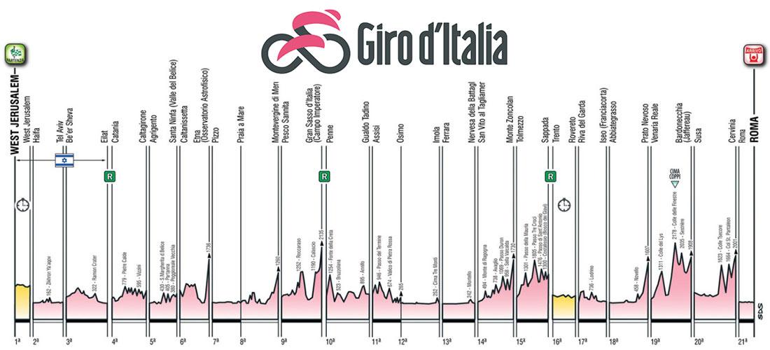 Giro de Italia 2018 - Etapas y recorrido