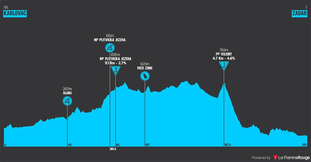 Tour de Croacia 2018 - Etapa 2