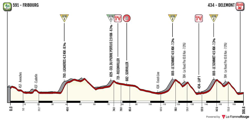 Tour de Romandía 2018 - Etapa 1