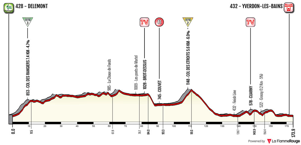 Tour de Romandía 2018 (Etapa 2) Delémont › Yverdon-les-Bains (173.9 Km)
