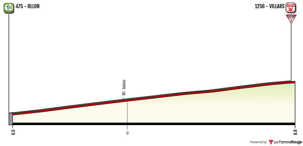 Tour de Romandía 2018 (Etapa 3) Ollon › Villars (9.9 Km) (ITT)