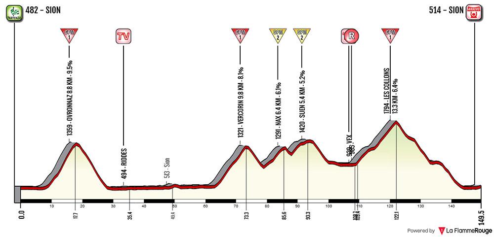 Tour de Romandía 2018 (Etapa 4) Sion › Sion (149.2 Km)